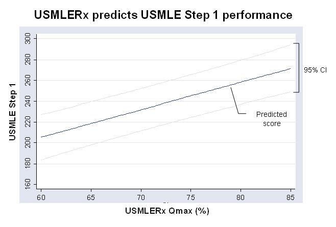 usmlerx-prediction-graph.jpg